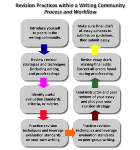 Grade 6: The Writing Process Updated : Brainstorming ...   Editing Writing Process
