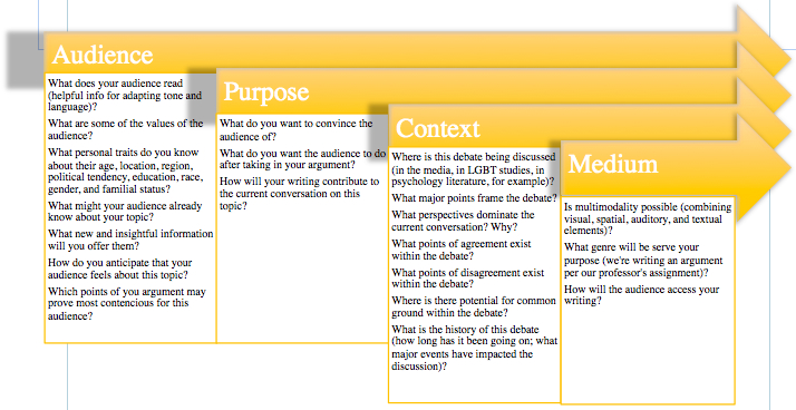 """A flowchart.  Each of four sections overlaps, with yellow arrows as the title bars.  From the left, and the top arrow, is Audience, containing """"what does your audience read (helpful info for adapting tone and language)? / What are some of the values of the audience? / What personal traits do you know about their age, location, region, political tendency, education, race, gender, and familial status? / What might your audience already know about your topic? / What new and insightful information will you offer them? / How do you anticipate that your audience feels about this topic? / Which points of you argument may prove most contencious for this audience?.  The 2nd box is Purpose: What do you want to convince the audience of? / What do you want the audience to do after taking in your argument? / How will your writing contribute to the current conversation on this topic?.  The third box is """"Context"""": Where is this debate being discussed (in the media, in LGBT studies, in psychology literature, for example)? / What major points frame the debate? / What perspectives dominate the current conversation? Why? / What points of agreement exist within the debate? / Where is there potential for common ground within the debate? / What is the history of this debate (how long has it been going on; what major events have impacted the discussion)?.  The last box is Medium: Is multimodality possible (combining visual, spatial, auditory, and textual elements)? / What genre will be serve your purpose (we're writing an argument per our professor's assignment)? / How will the audience access your writing?"""
