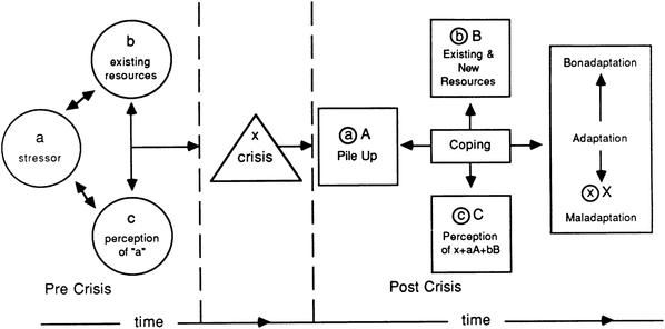 define the abc model of crisis intervention There are a variety of crisis theory and crisis intervention models used to explain how crises develop and what it abc model of crisis intervention my friend is.