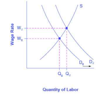 Graph showing wage rate on the y-axis and the quantity of labor on the x-axis. Demand shifts outward causing an increase in wages.